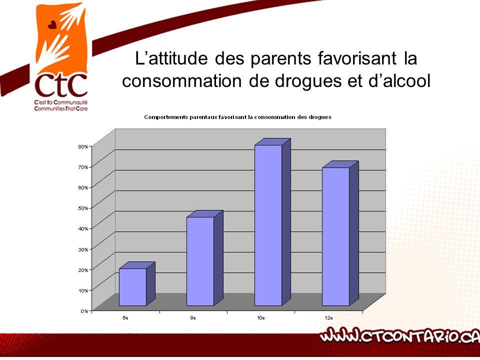Lattitude des parents favorisant la consommation de drogues et dalcool