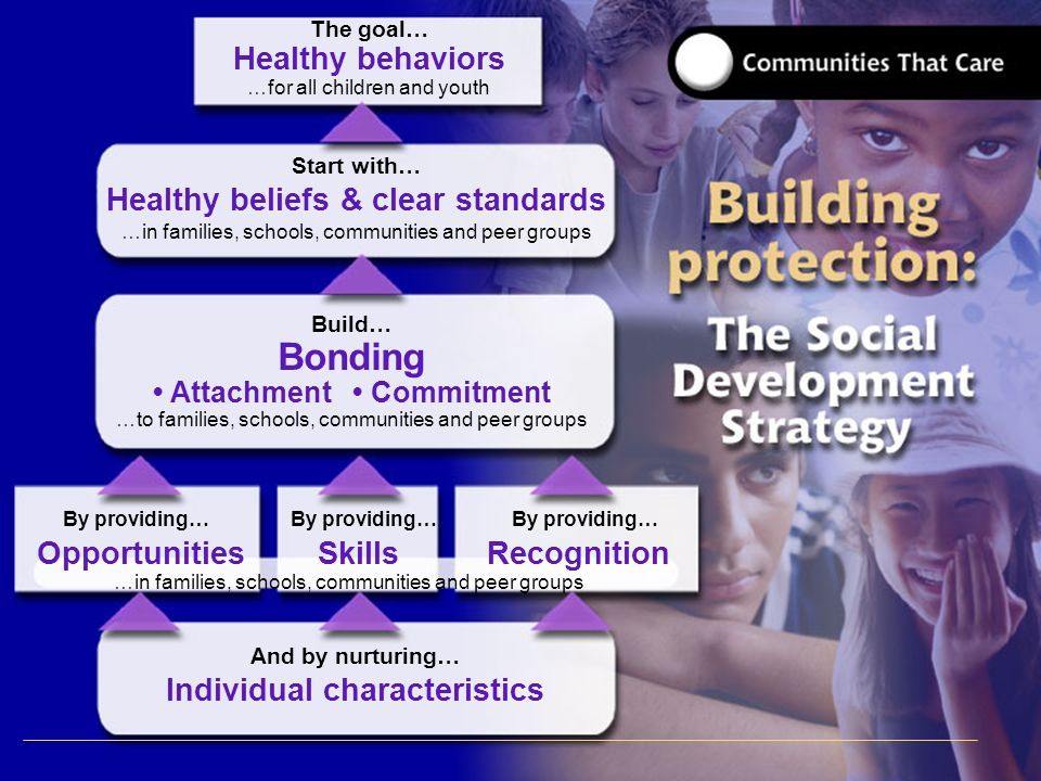 The goal… Healthy behaviors …for all children and youth Start with… Healthy beliefs & clear standards …in families, schools, communities and peer grou