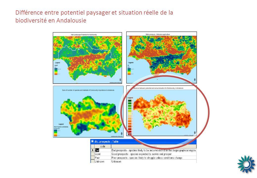 Différence entre potentiel paysager et situation réelle de la biodiversité en Andalousie