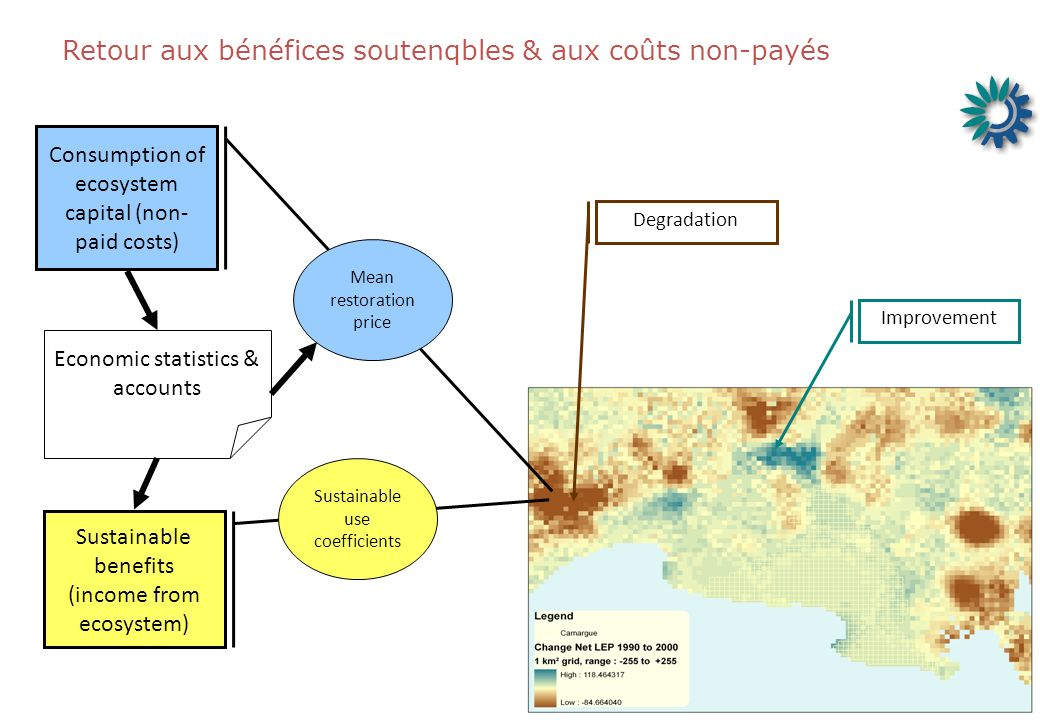 Retour aux bénéfices soutenqbles & aux coûts non-payés Improvement Degradation Consumption of ecosystem capital (non- paid costs) Mean restoration price Sustainable benefits (income from ecosystem) Sustainable use coefficients Economic statistics & accounts