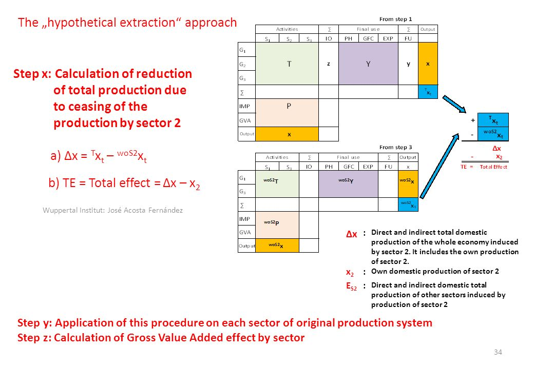 Step x: Calculation of reduction of total production due to ceasing of the production by sector 2 a) x = T x t – woS2 x t b) TE = Total effect = x – x 2 x : Direct and indirect total domestic production of the whole economy induced by sector 2.