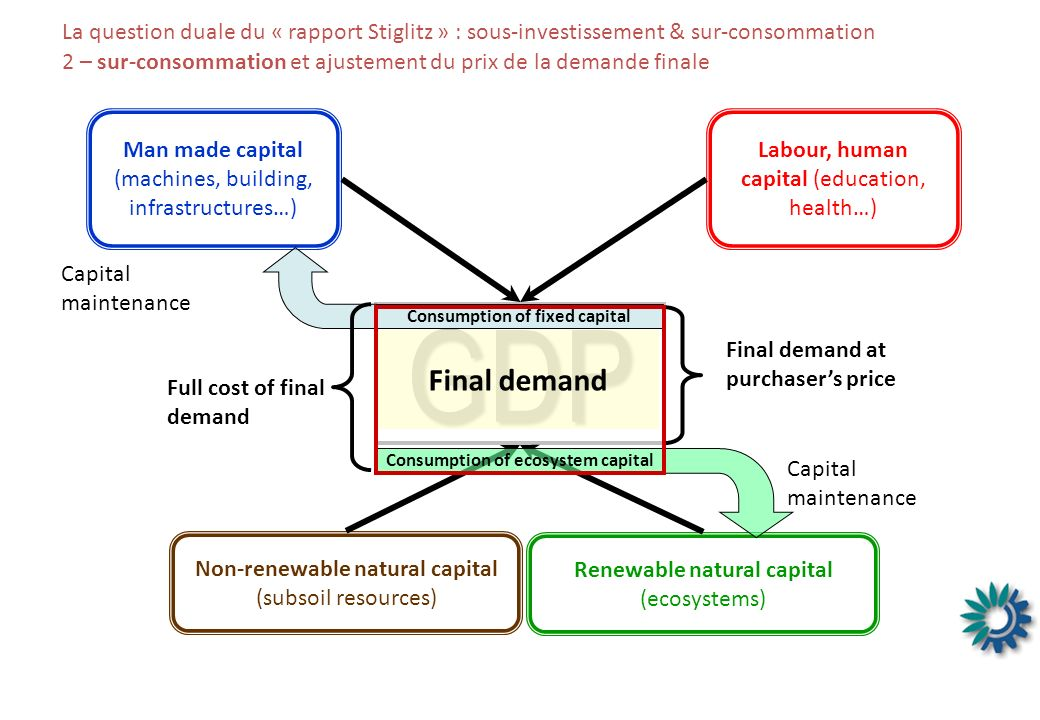 La question duale du « rapport Stiglitz » : sous-investissement & sur-consommation 2 – sur-consommation et ajustement du prix de la demande finale Renewable natural capital (ecosystems) Man made capital (machines, building, infrastructures…) Labour, human capital (education, health…) GDP Consumption of fixed capital Capital maintenance Non-renewable natural capital (subsoil resources) Capital maintenance Consumption of ecosystem capital Final demand Full cost of final demand Final demand at purchasers price