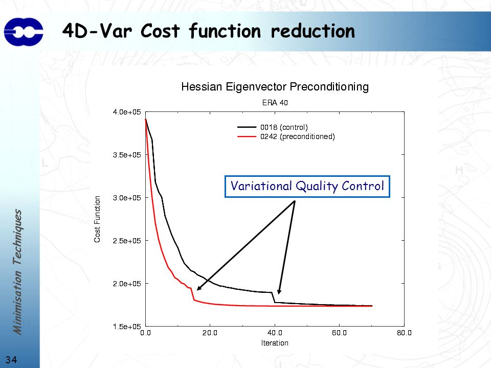 Minimisation Techniques 34 4D-Var Cost function reduction Variational Quality Control