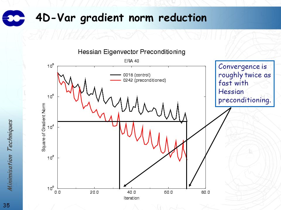 Minimisation Techniques 35 4D-Var gradient norm reduction Convergence is roughly twice as fast with Hessian preconditioning.