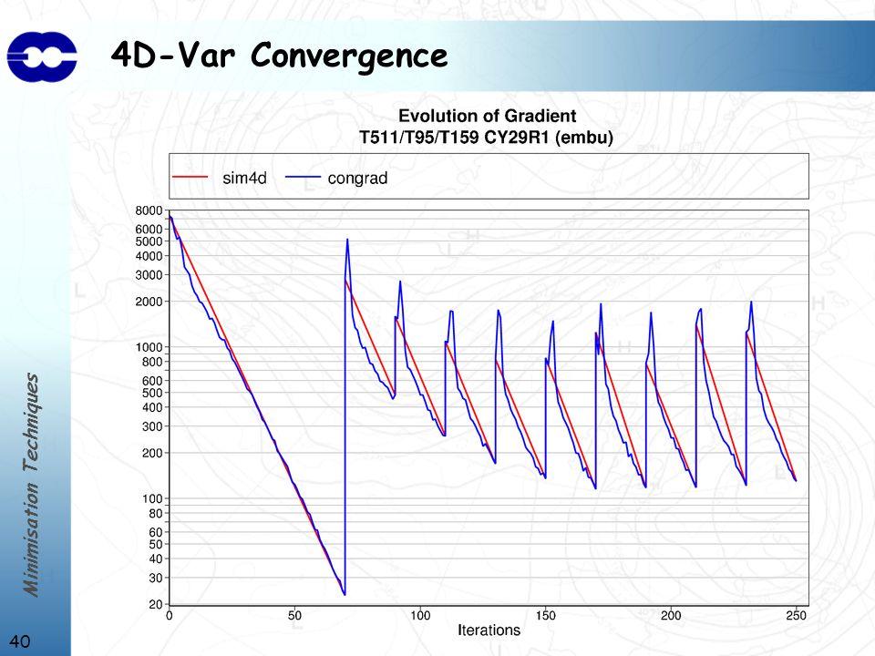 Minimisation Techniques 40 4D-Var Convergence