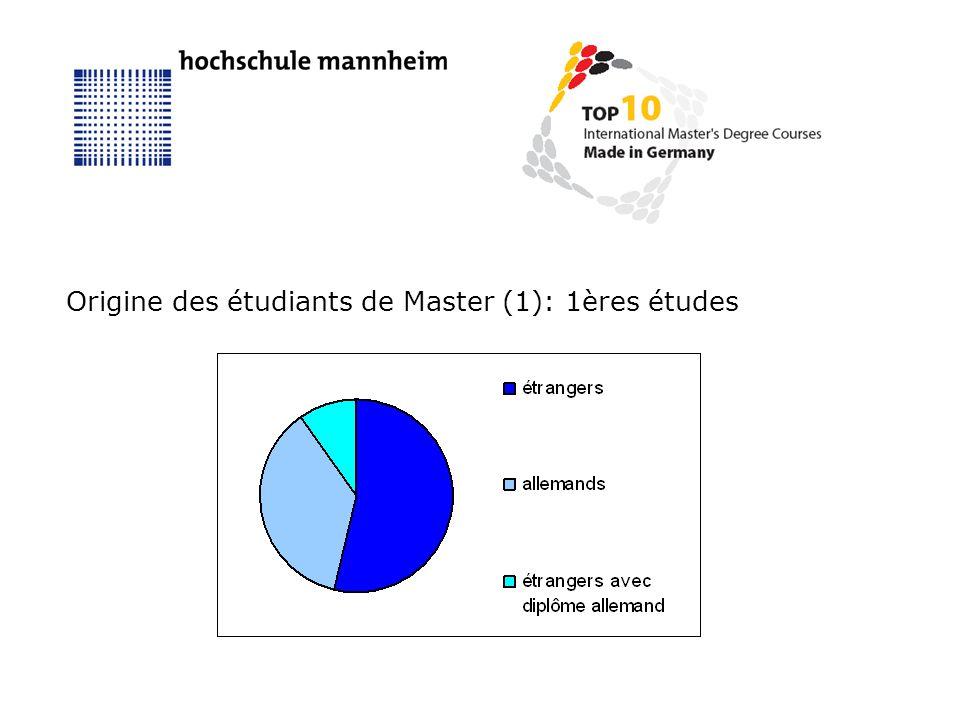 Origine des étudiants de Master (1): 1ères études