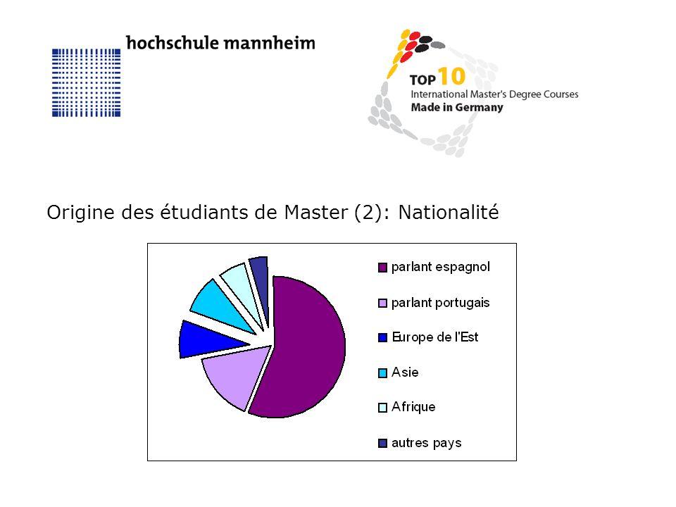 Origine des étudiants de Master (2): Nationalité
