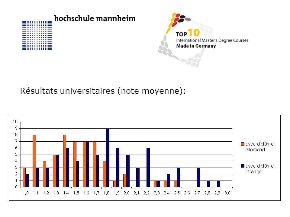Résultats universitaires (note moyenne):
