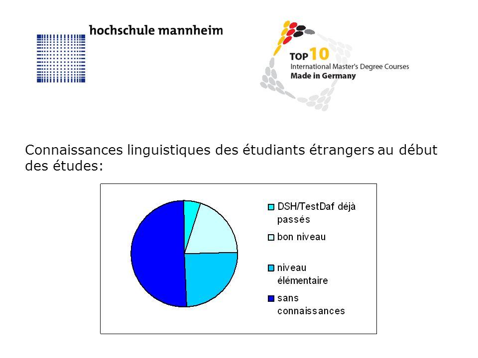 Connaissances linguistiques des étudiants étrangers au début des études: