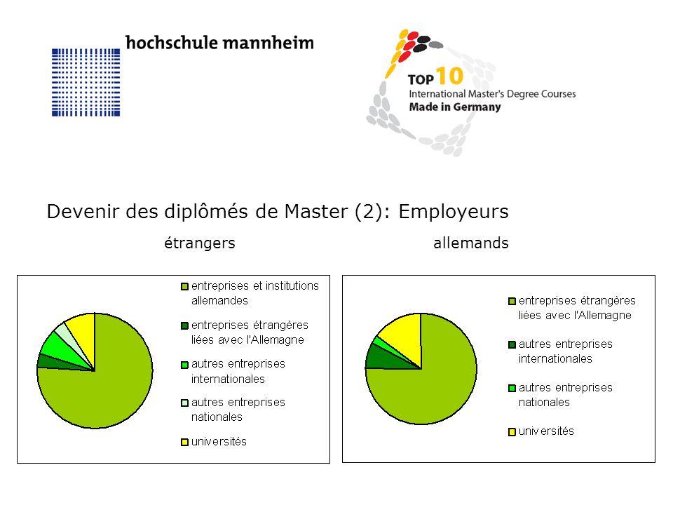 Devenir des diplômés de Master (2): Employeurs étrangersallemands