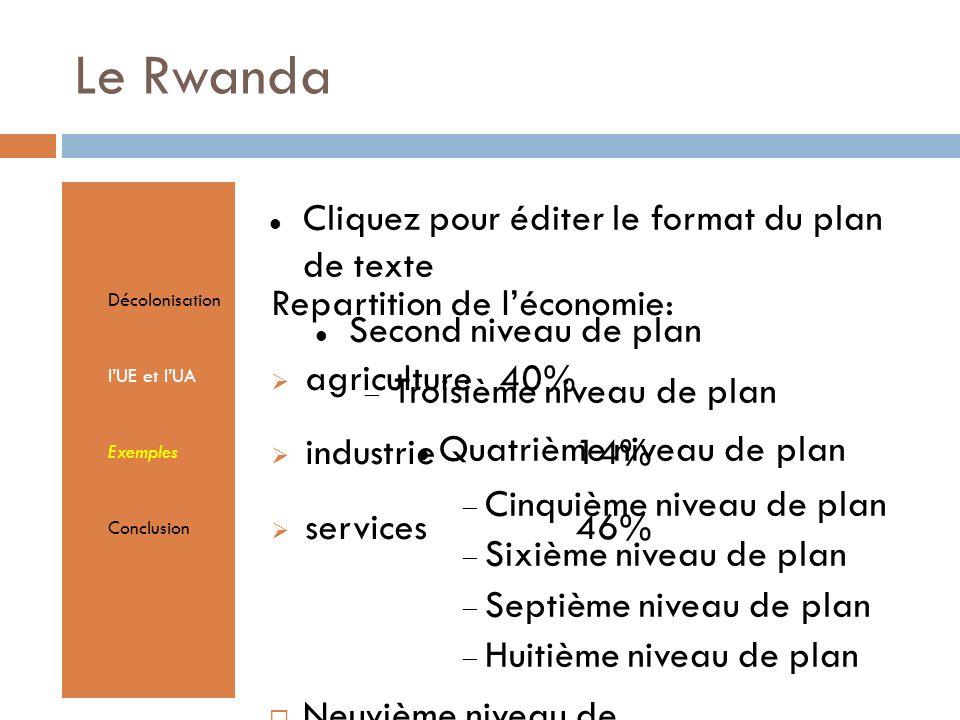 Cliquez pour éditer le format du plan de texte Second niveau de plan Troisième niveau de plan Quatrième niveau de plan Cinquième niveau de plan Sixième niveau de plan Septième niveau de plan Huitième niveau de plan Neuvième niveau de planTextmasterformate durch Klicken bearbeiten Zweite Ebene Dritte Ebene Vierte Ebene Fünfte Ebene Le Rwanda Décolonisation lUE et lUA Exemples Conclusion Repartition de léconomie: agriculture 40% industrie 14% services46%