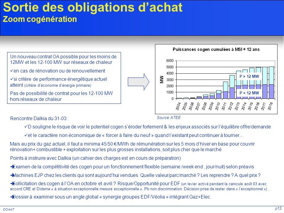 p13 DOAAT Sortie des obligations dachat Zoom cogénération P > 12 MW Source ATEE P < 12 MW Un nouveau contrat OA possible pour les moins de 12MW et les