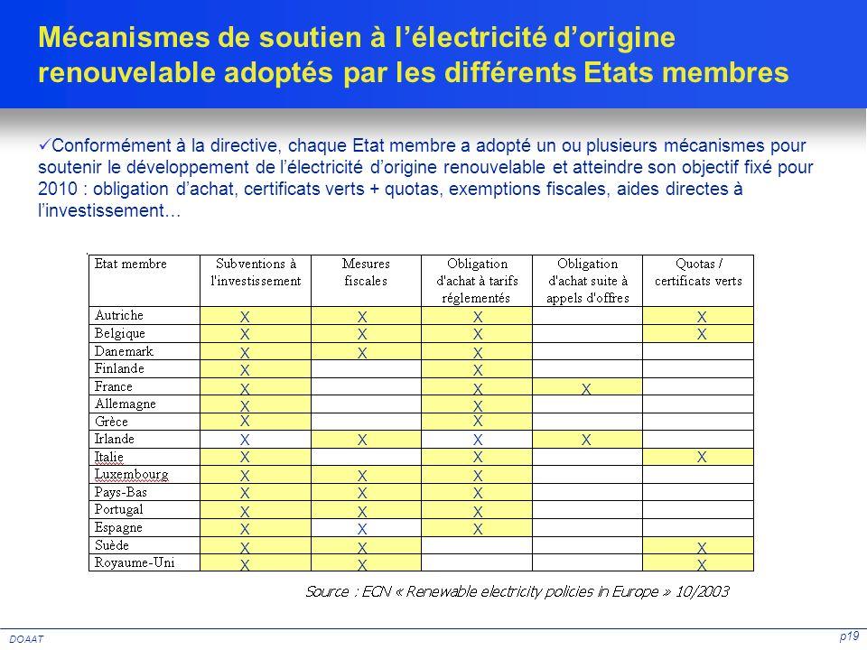 p19 DOAAT Mécanismes de soutien à lélectricité dorigine renouvelable adoptés par les différents Etats membres Conformément à la directive, chaque Etat