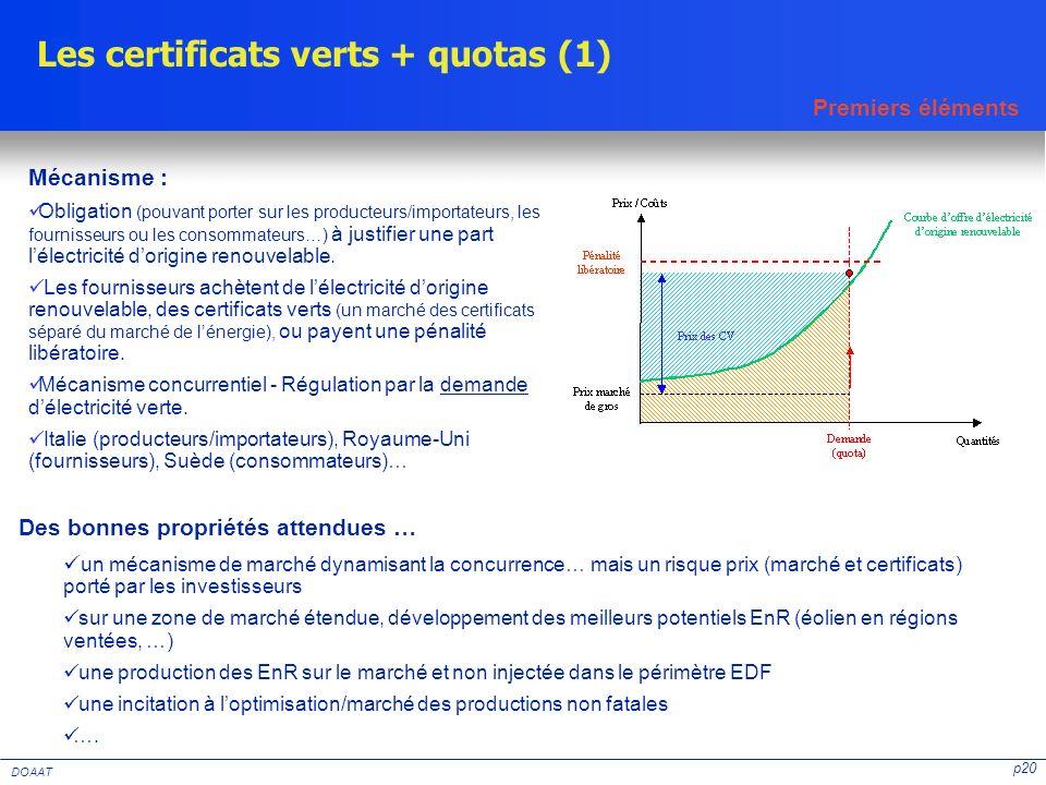 p20 DOAAT Des bonnes propriétés attendues … un mécanisme de marché dynamisant la concurrence… mais un risque prix (marché et certificats) porté par le