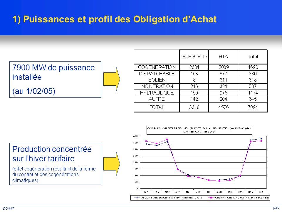 p26 DOAAT 1) Puissances et profil des Obligation dAchat 7900 MW de puissance installée (au 1/02/05) Production concentrée sur lhiver tarifaire (effet