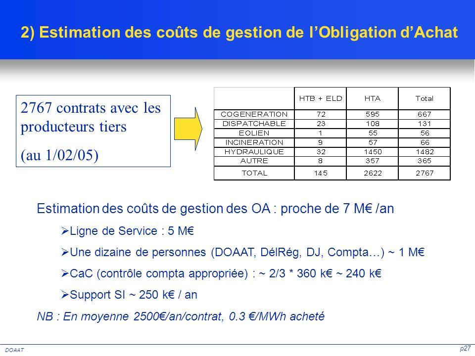 p27 DOAAT 2) Estimation des coûts de gestion de lObligation dAchat 2767 contrats avec les producteurs tiers (au 1/02/05) Estimation des coûts de gesti
