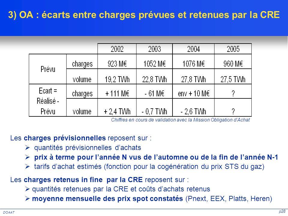 p28 DOAAT 3) OA : écarts entre charges prévues et retenues par la CRE Les charges prévisionnelles reposent sur : quantités prévisionnelles dachats pri