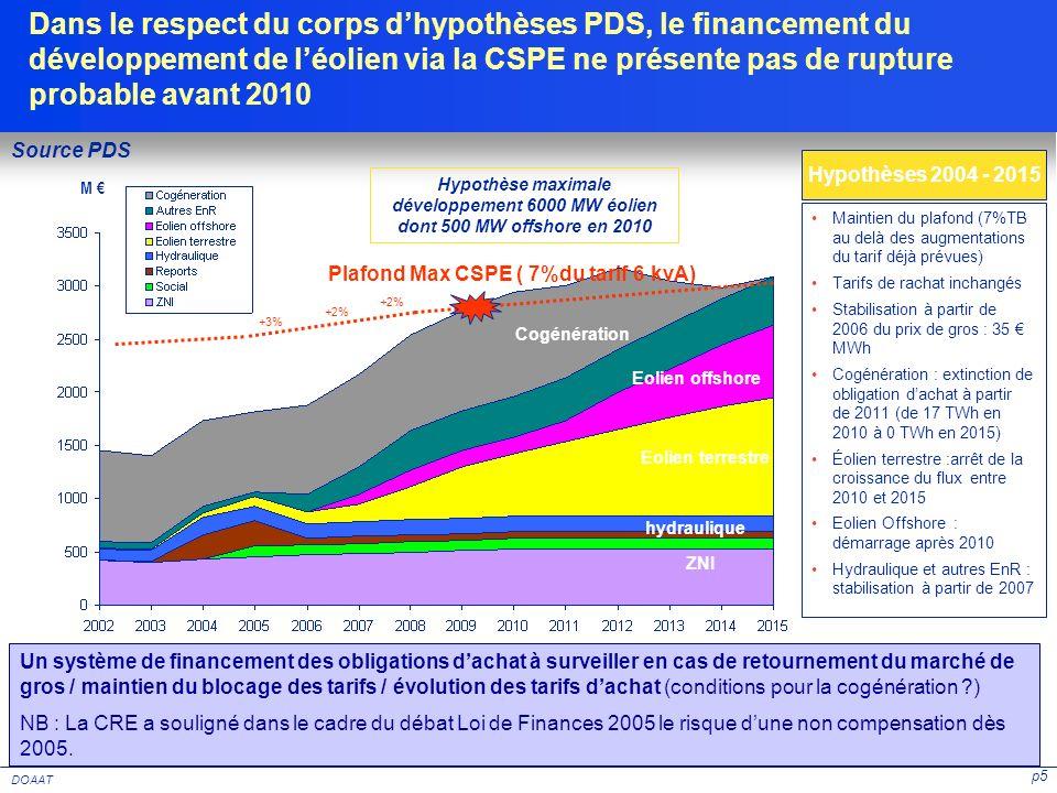 p5 DOAAT Un système de financement des obligations dachat à surveiller en cas de retournement du marché de gros / maintien du blocage des tarifs / évo