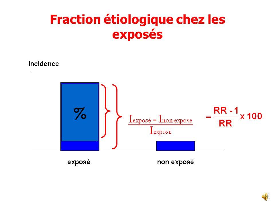 fraction étiologique du risque chez les exposés FEE exprimé comme un pourcentage du risque chez les exposés Répond à -Quelle est la proportion de la pathologie chez les exposés qui: - peut être attribuée à lexposition.