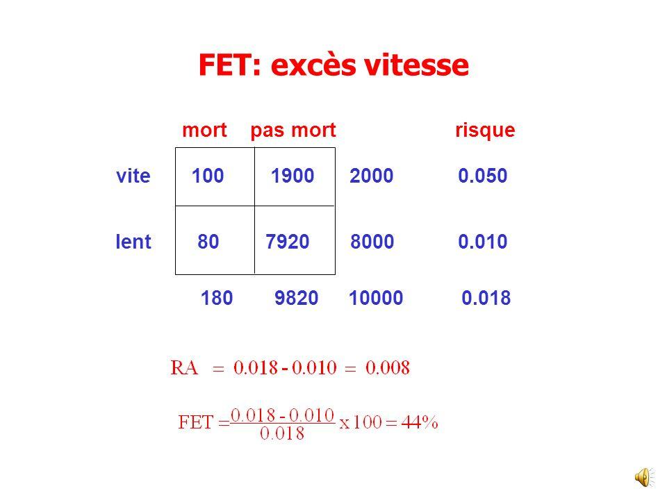 FET exprime comme un pourcentage du risque total dans la population Fraction Etiologique Totale