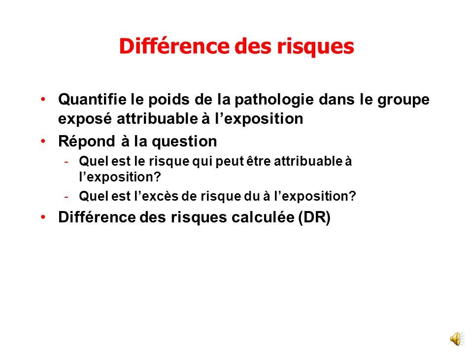Mesures dImpact Mesures dassociation fournissant des informations sur les effets absolus dune exposition 2 concepts -Fraction étiologique chez les exposés -Fraction étiologique au niveau de la population