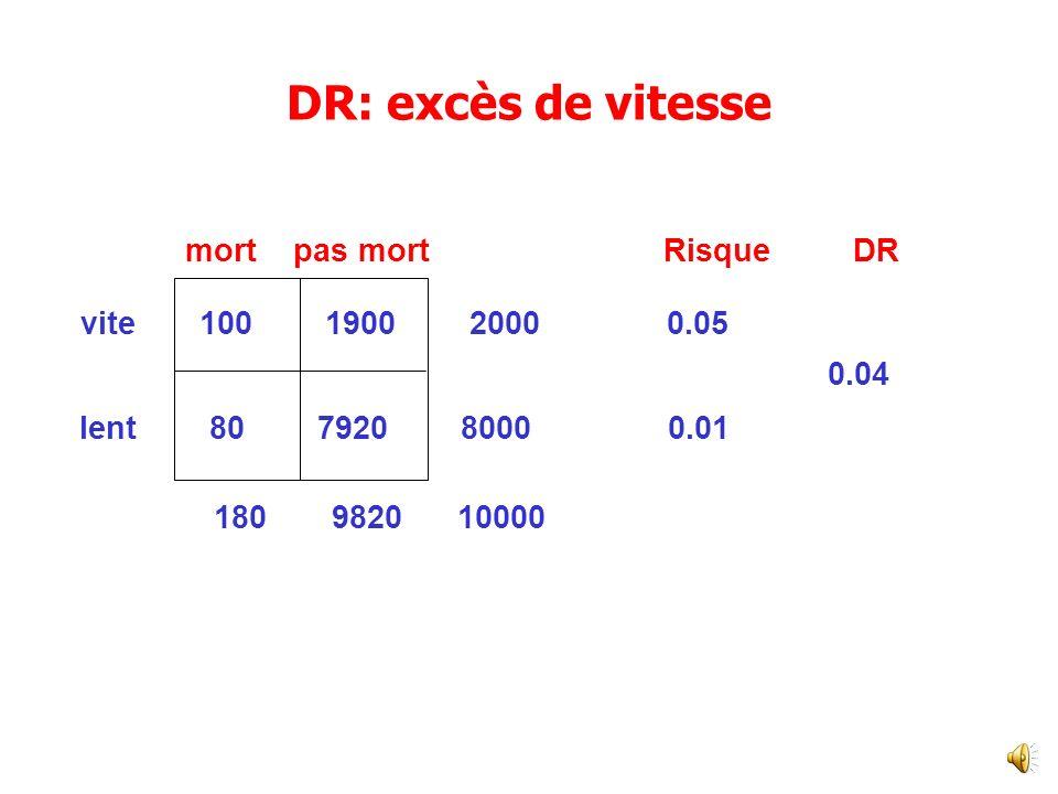 mort pas mort Risque DR vite 100 1900 2000 0.05 0.04 lent 80 7920 8000 0.01 180 9820 10000 DR: excès de vitesse