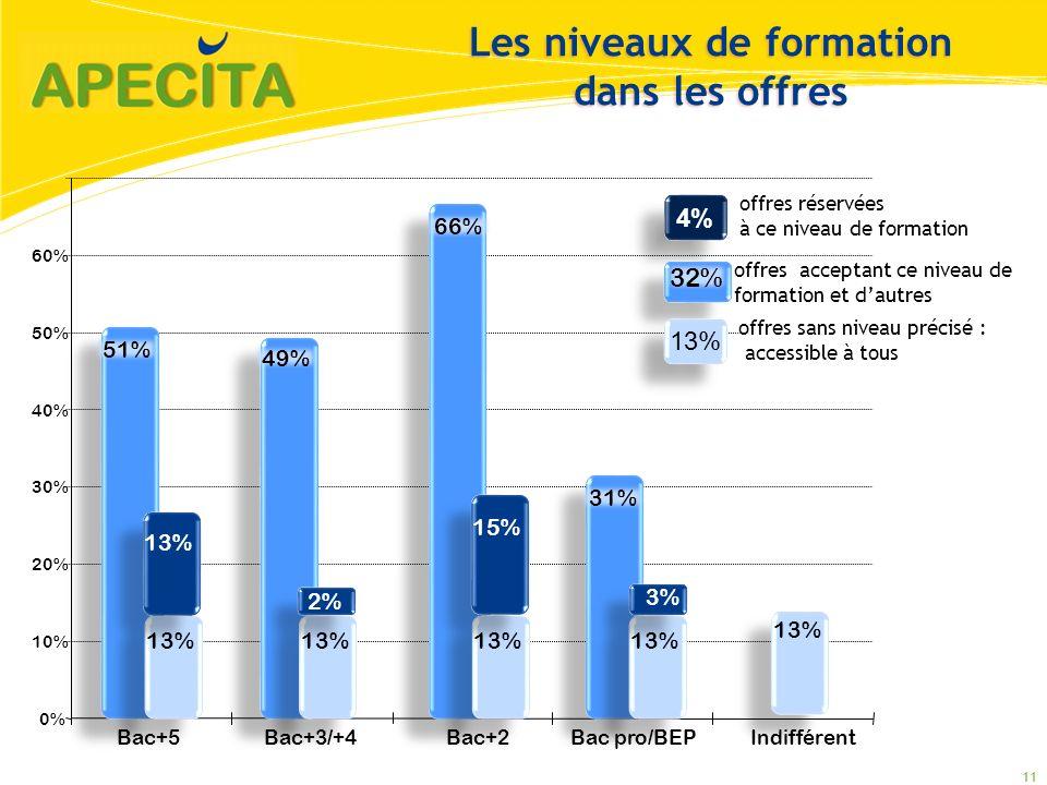 0% 10% 20% 30% 40% 50% 60% 4% offres réservées à ce niveau de formation offres acceptant ce niveau de formation et dautres Bac+5Bac+3/+4 Bac+2 Bac pro