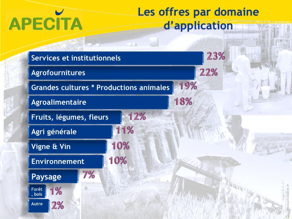 13 Les offres par domaine dapplication www.photolibre.fr