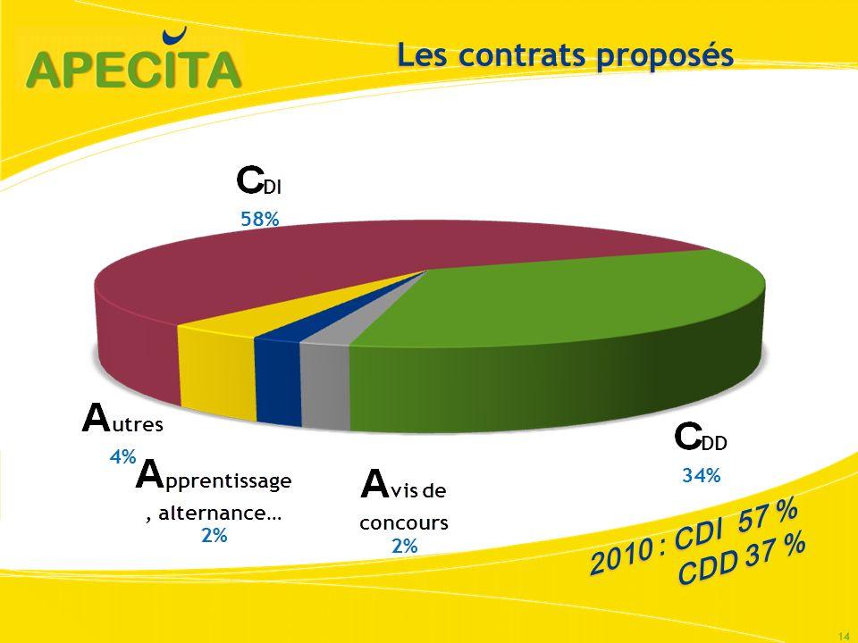 Les contrats proposés 14 2010 : CDI 57 % CDD 37 % CDD 37 %