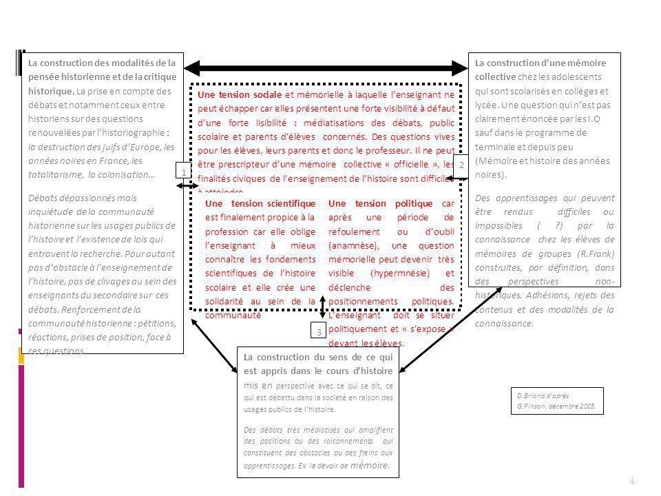 4 La construction des modalités de la pensée historienne et de la critique historique.