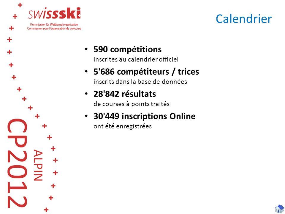 Calendrier 590 compétitions inscrites au calendrier officiel 5 686 compétiteurs / trices inscrits dans la base de données 28 842 résultats de courses à points traités 30 449 inscriptions Online ont été enregistrées