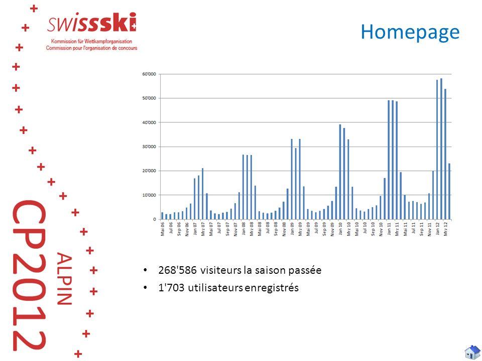 Homepage 268'586 visiteurs la saison passée 1'703 utilisateurs enregistrés