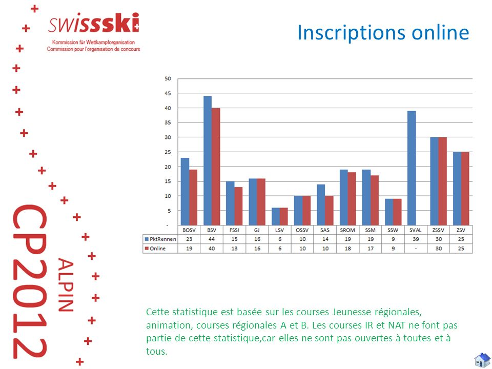 Inscriptions online Cette statistique est basée sur les courses Jeunesse régionales, animation, courses régionales A et B. Les courses IR et NAT ne fo
