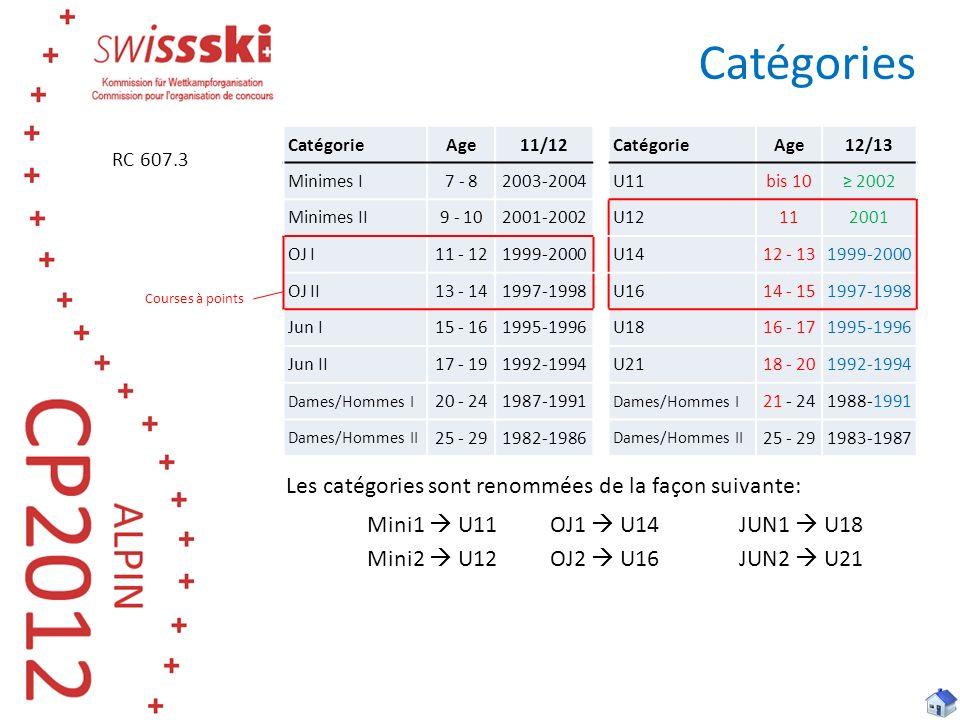 Les catégories sont renommées de la façon suivante: Mini1 U11 OJ1 U14JUN1 U18 Mini2 U12 OJ2 U16JUN2 U21 Catégories RC 607.3 CatégorieAge11/12 CatégorieAge12/13 Minimes I7 - 82003-2004U11bis 10 2002 Minimes II9 - 102001-2002U12112001 OJ I11 - 121999-2000 U1412 - 131999-2000 OJ II13 - 141997-1998 U1614 - 151997-1998 Jun I15 - 161995-1996 U1816 - 171995-1996 Jun II17 - 191992-1994 U2118 - 201992-1994 Dames/Hommes I 20 - 241987-1991 Dames/Hommes I 21 - 241988-1991 Dames/Hommes II 25 - 291982-1986 Dames/Hommes II 25 - 291983-1987 Courses à points