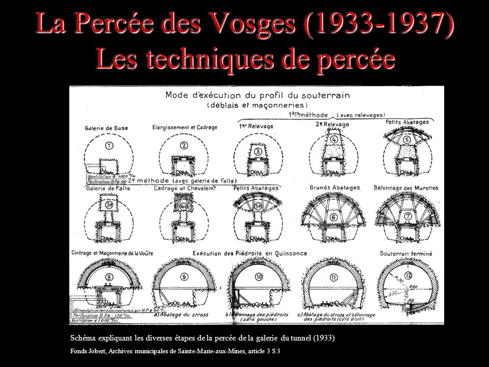 La Percée des Vosges (1933-1937) Les techniques de percée Schéma expliquant les diverses étapes de la percée de la galerie du tunnel (1933) Fonds Jobe