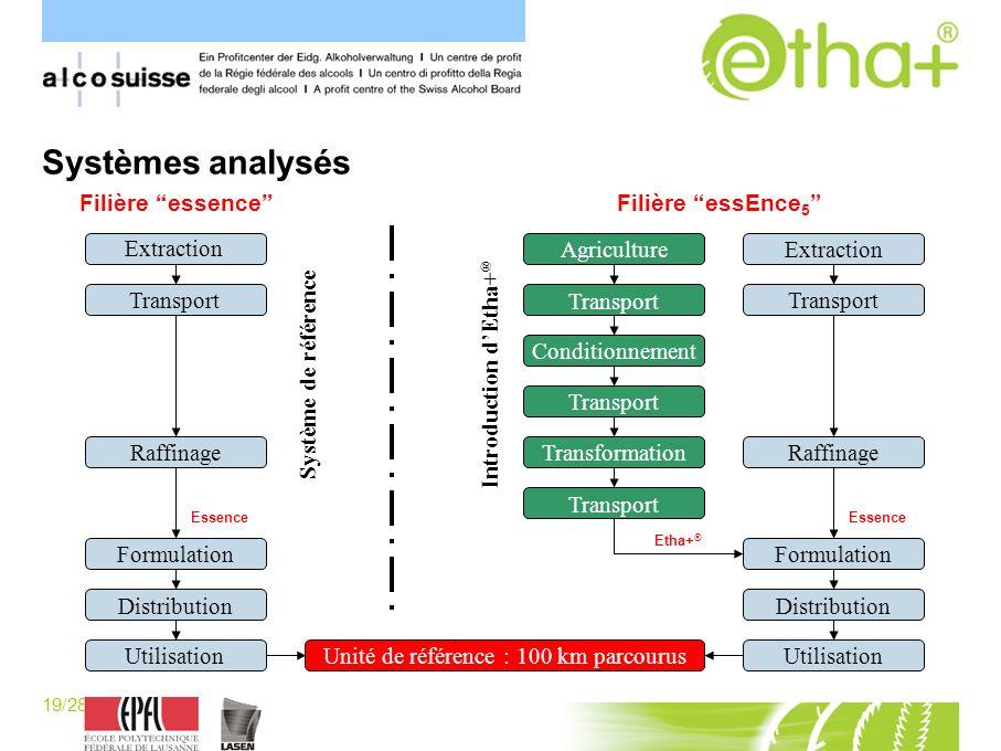 19/28 [P.Schaller] Systèmes analysés Conditionnement Transport Transformation Raffinage AgricultureExtraction Distribution Utilisation Transport Formu