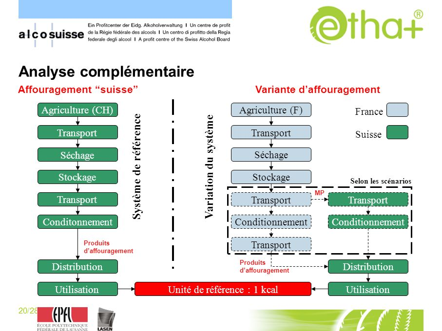 20/28 [P.Schaller] Analyse complémentaire Affouragement suisseVariante daffouragement Séchage Stockage Conditionnement Transport Agriculture (F) Distr