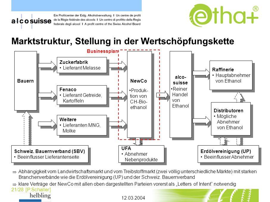 21/28 [P.Schaller] Marktstruktur, Stellung in der Wertschöpfungskette 12.03.2004 Bauern alco- suisse Reiner Handel von Ethanol alco- suisse Reiner Han
