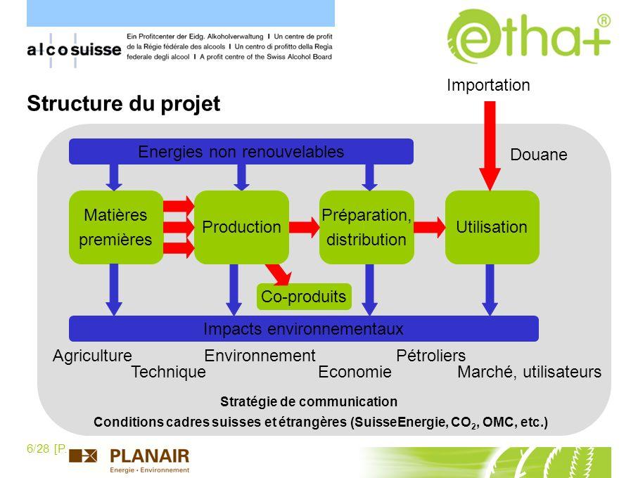 6/28 [P.Schaller] Structure du projet Conditions cadres suisses et étrangères (SuisseEnergie, CO 2, OMC, etc.) Agriculture Technique Environnement Eco
