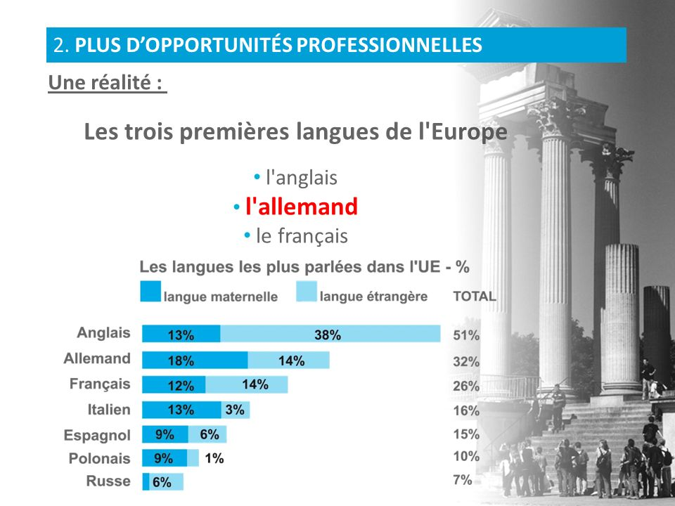 Les trois premières langues de l'Europe l'anglais l'allemand le français Une réalité : 2. PLUS DOPPORTUNITÉS PROFESSIONNELLES 17