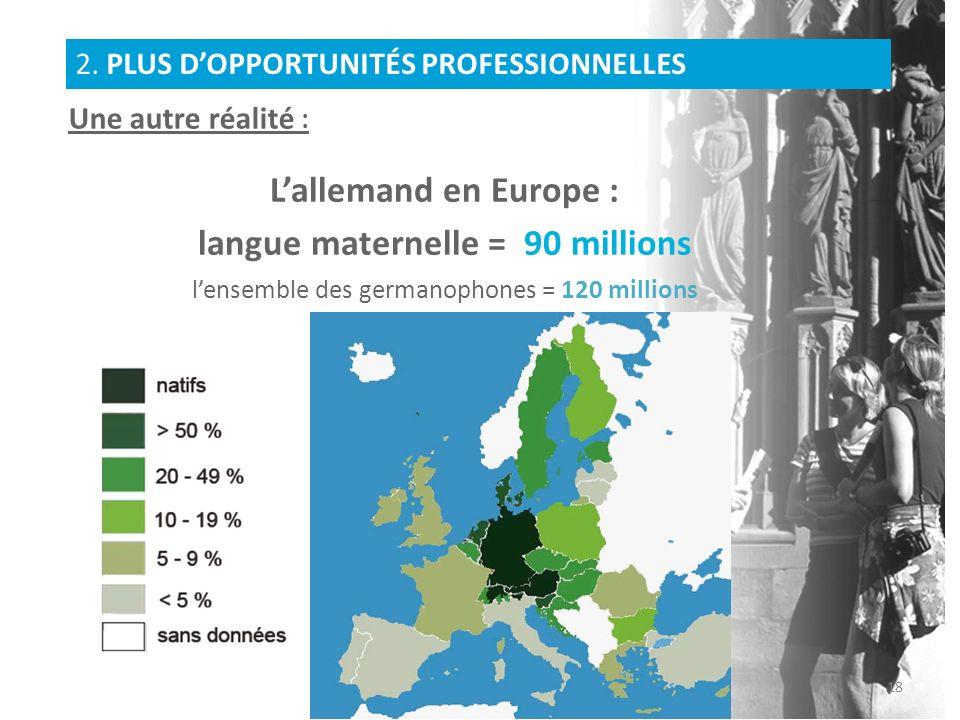 Lallemand en Europe : langue maternelle = 90 millions lensemble des germanophones = 120 millions Une autre réalité : 2. PLUS DOPPORTUNITÉS PROFESSIONN