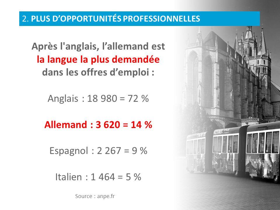 Après l'anglais, lallemand est la langue la plus demandée dans les offres demploi : Anglais : 18 980 = 72 % Allemand : 3 620 = 14 % Espagnol : 2 267 =