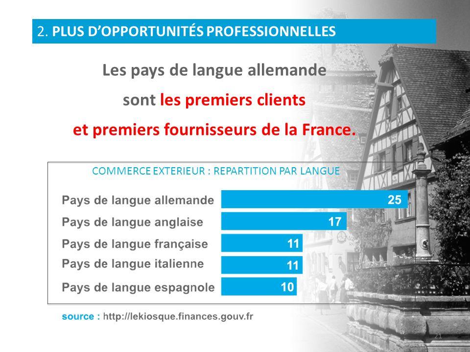 Les pays de langue allemande sont les premiers clients et premiers fournisseurs de la France. 2. Plus dopportunités professionnelles 2. PLUS DOPPORTUN