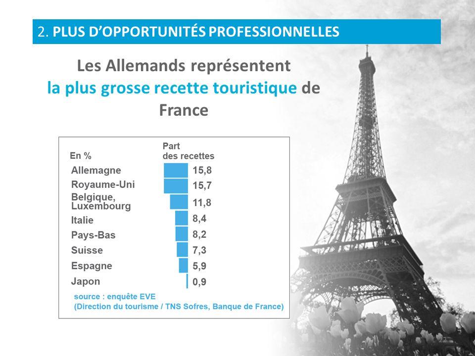 Les Allemands représentent la plus grosse recette touristique de France 2. PLUS DOPPORTUNITÉS PROFESSIONNELLES 22