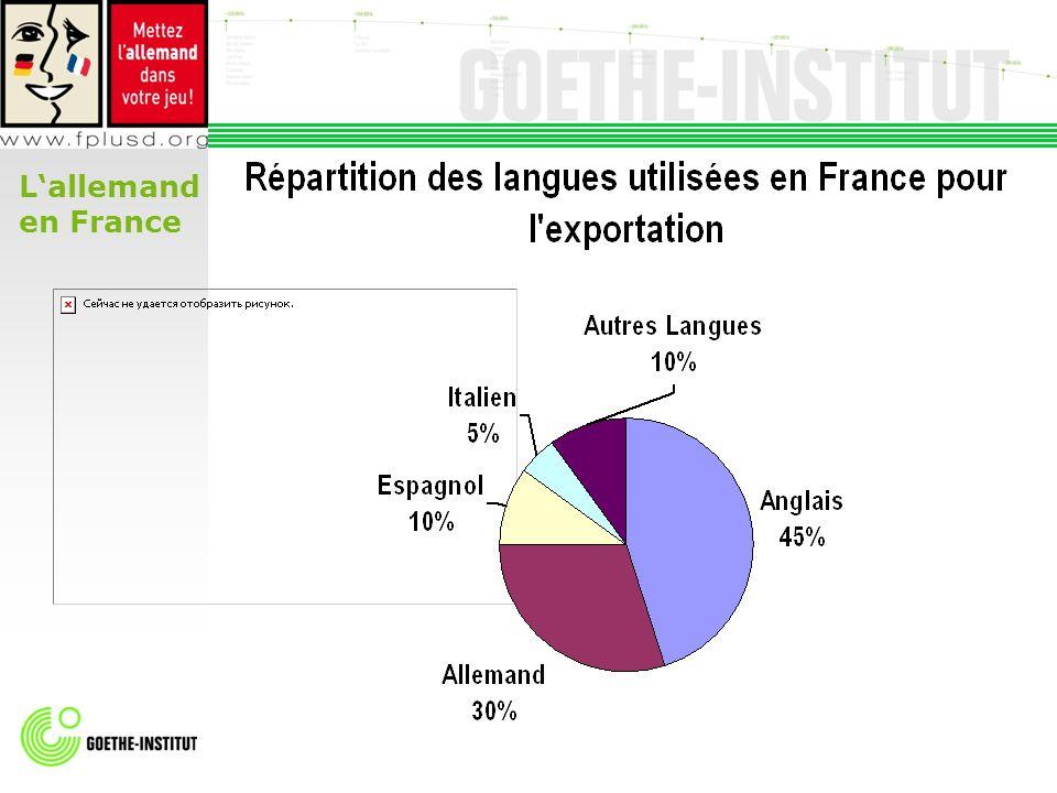 Lallemand en France