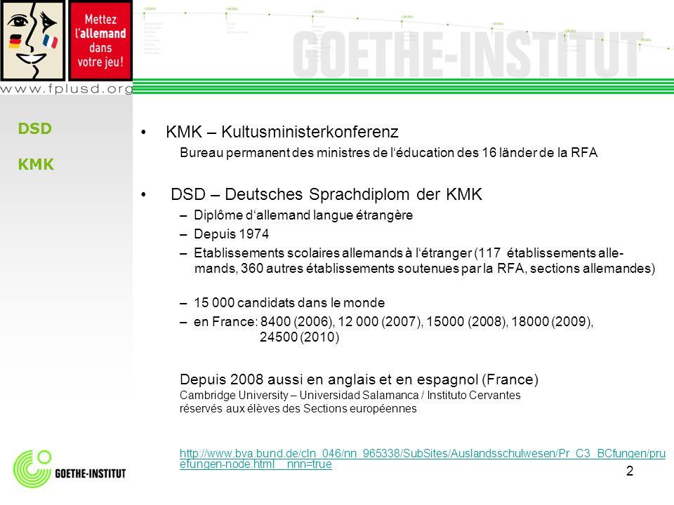 3 Coopération Ministère de léducation nationale – organisation Kultusministerkonferenz KMK– conception Goethe-Institut – formation www.education.gouv.fr http://media.education.gouv.fr/file/18/8/2188.pdf http://www.education.gouv.fr/cid2623/certification-en-langues-vivantes-etrangeres.html www.kmk.org http://www.bva.bund.de/cln_046/nn_965338/SubSites/Auslandsschulwesen/Pr_C3_BCfungen /pruefungen-node.html__nnn=true www.goethe.de/pruefungen DSD en France