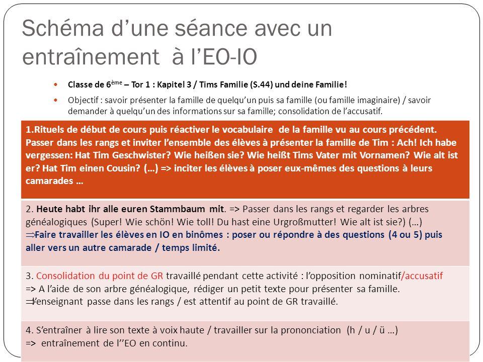 Schéma dune séance avec un entraînement à lEO-IO Classe de 6 ème – Tor 1 : Kapitel 3 / Tims Familie (S.44) und deine Familie.