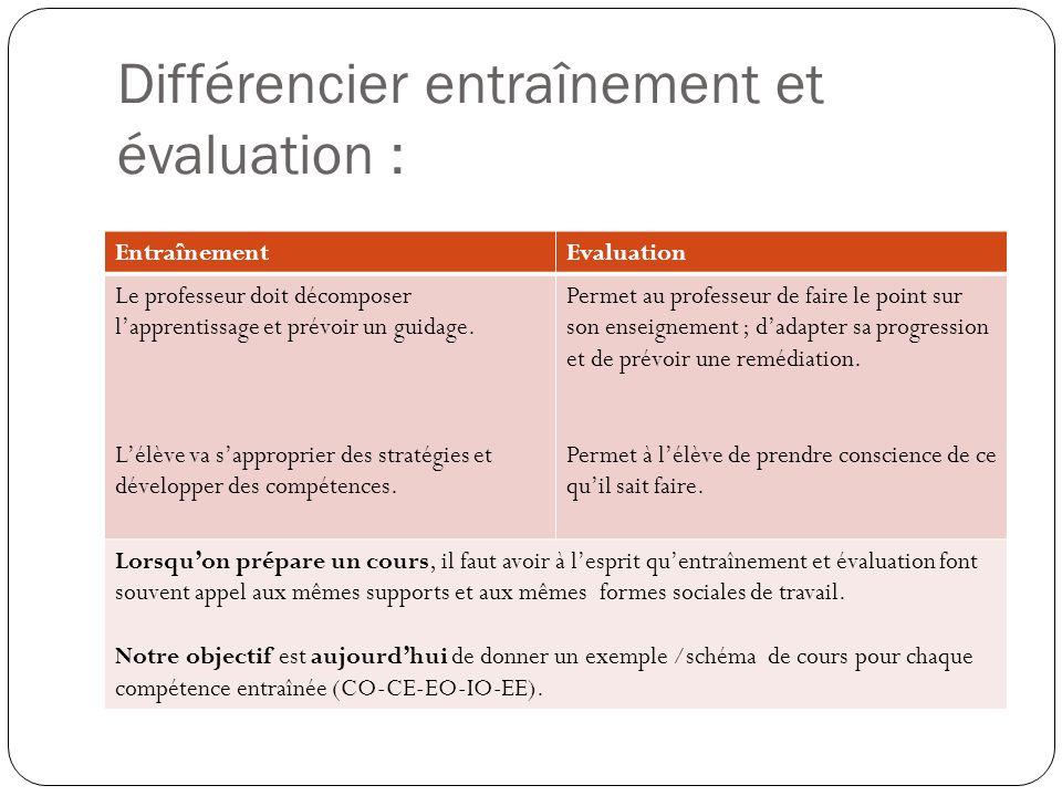 Différencier entraînement et évaluation : EntraînementEvaluation Le professeur doit décomposer lapprentissage et prévoir un guidage.