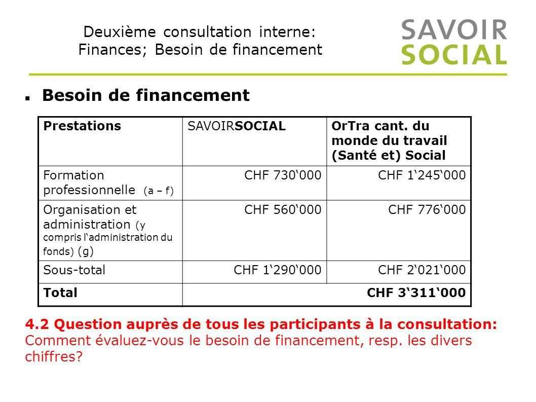 Deuxième consultation interne: Finances; Besoin de financement Besoin de financement 4.2 Question auprès de tous les participants à la consultation: Comment évaluez-vous le besoin de financement, resp.