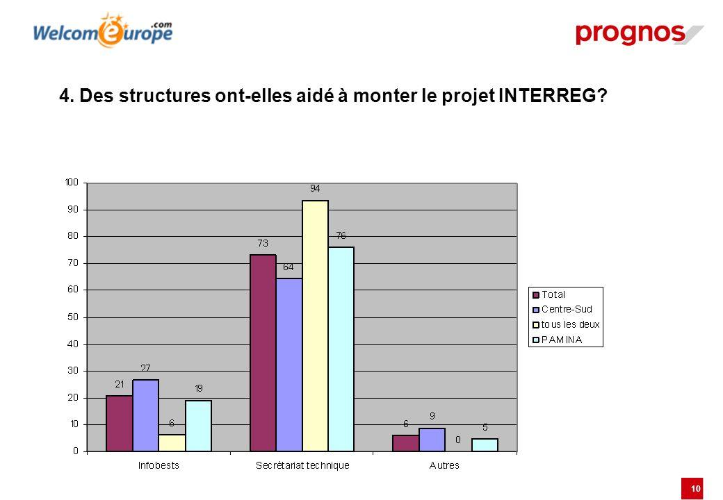 10 4. Des structures ont-elles aidé à monter le projet INTERREG?